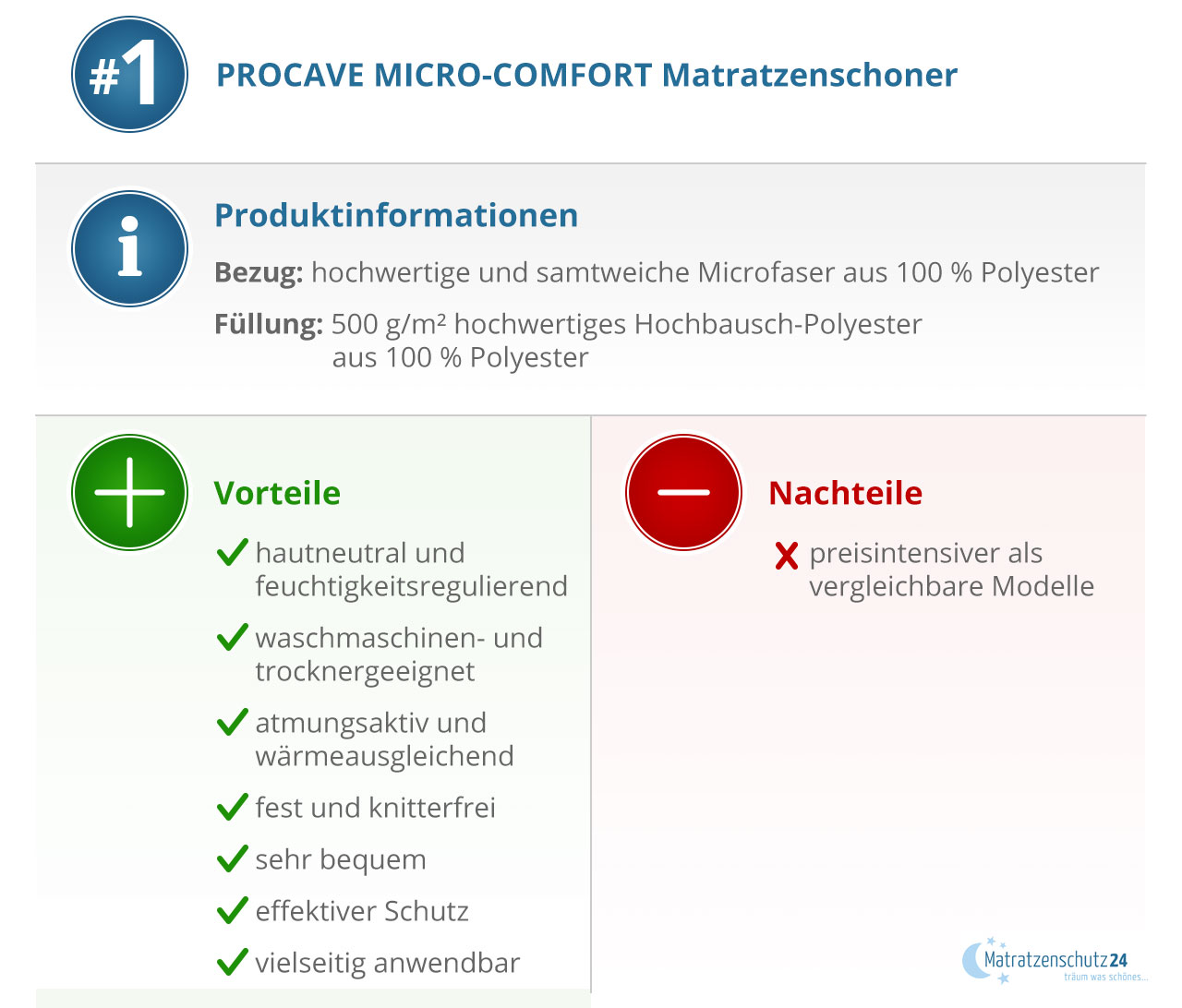 Produktionformation PROCAVE MICRO-COMFORT
