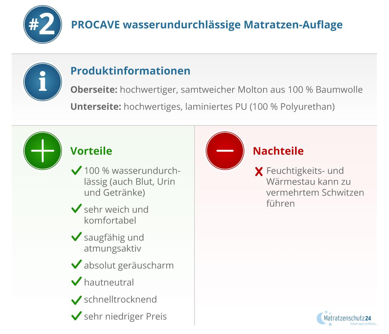 Produktionformation PROCAVE wasserdichter Matratzenschoner