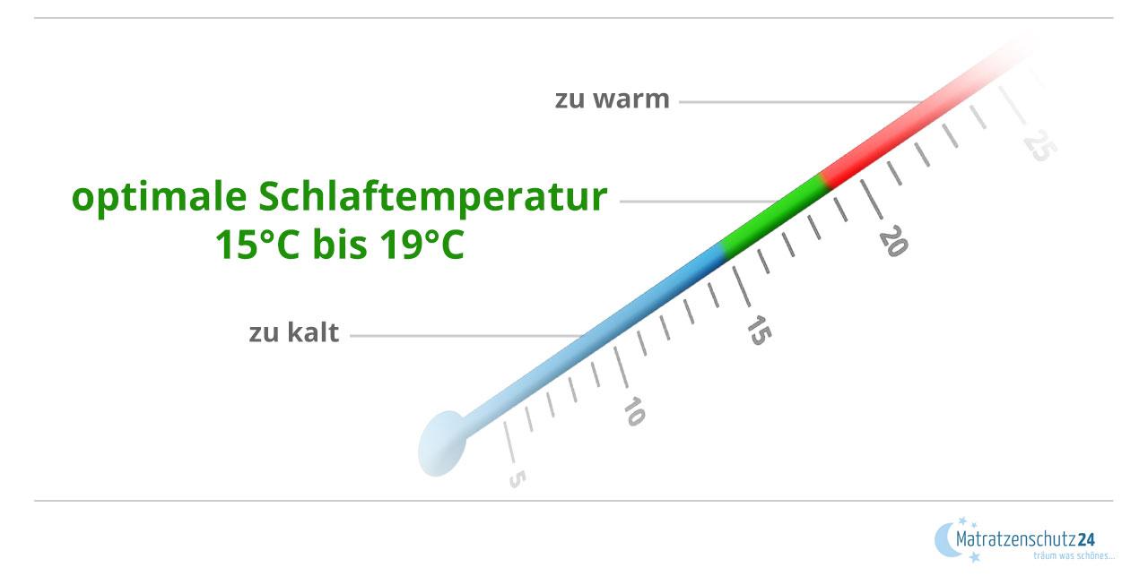 Thermometer mit einer Skala, die das Optimum der Schlaftemperatur anzeigt
