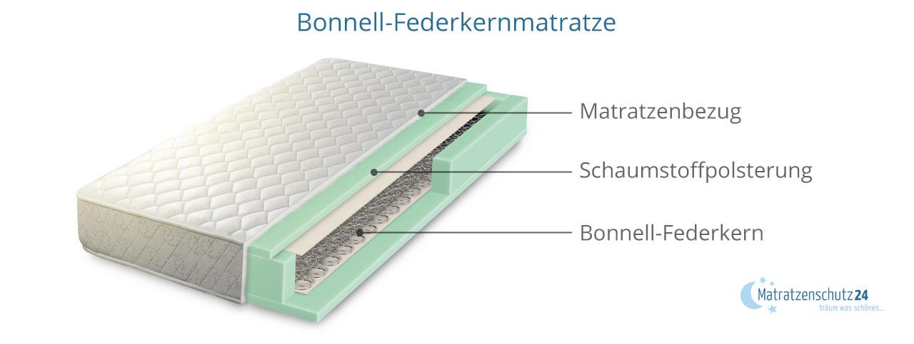 Härtegrad Aufbau Bonellfederkern-Matratze