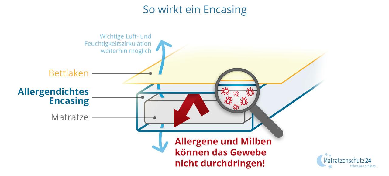 Funktionsweise von Encasings Matratze - wie wirkt es?