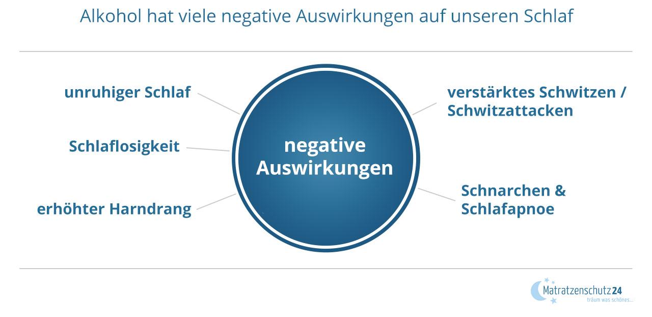Alkohol hat viele negative Auswirkungen