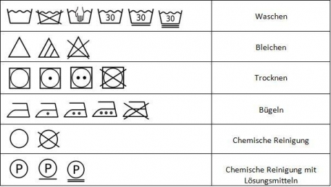 Was bedeuten die Pflegesymbole?