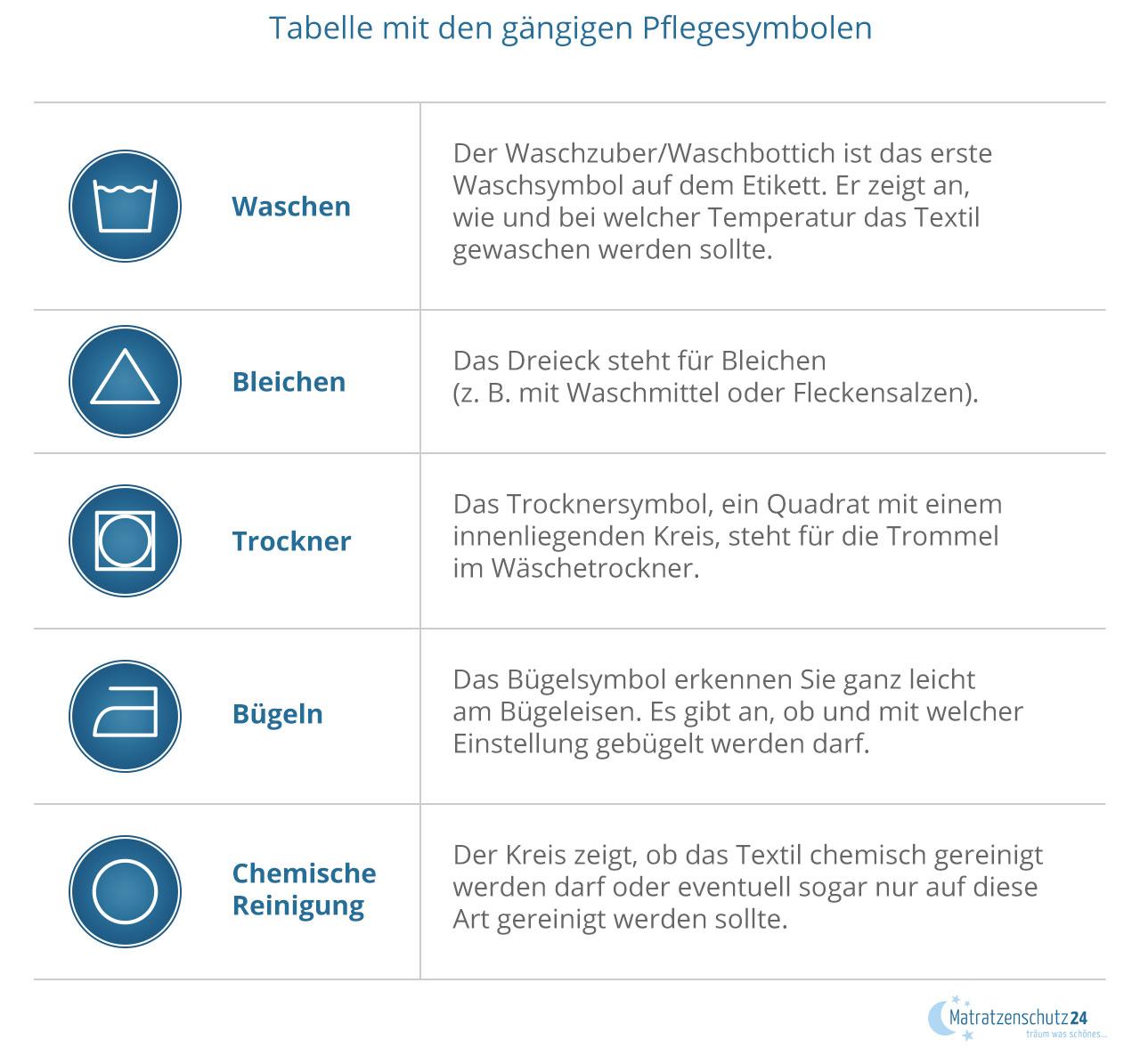 Tabelle mit den gängigen Pflegesymbolen