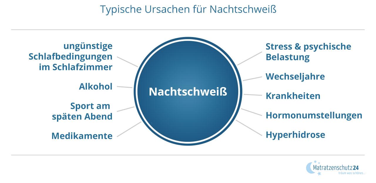 Grafik mit typischen Ursachen von Nachtschweiß