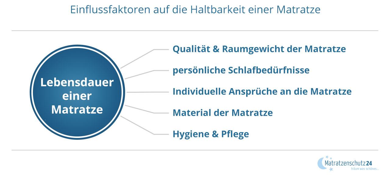 Grafik mit Einflussfaktoren auf die Haltbarkeit einer Matratze