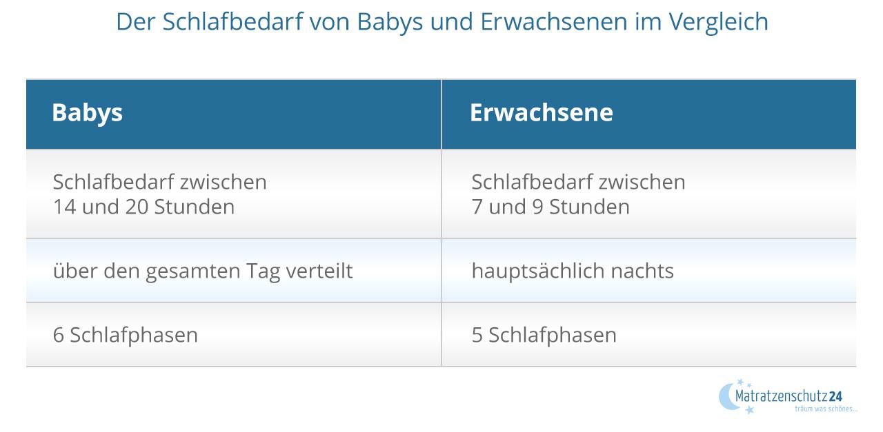 Der Schlafbedarf von Babys und Erwachsenen im Vergleich