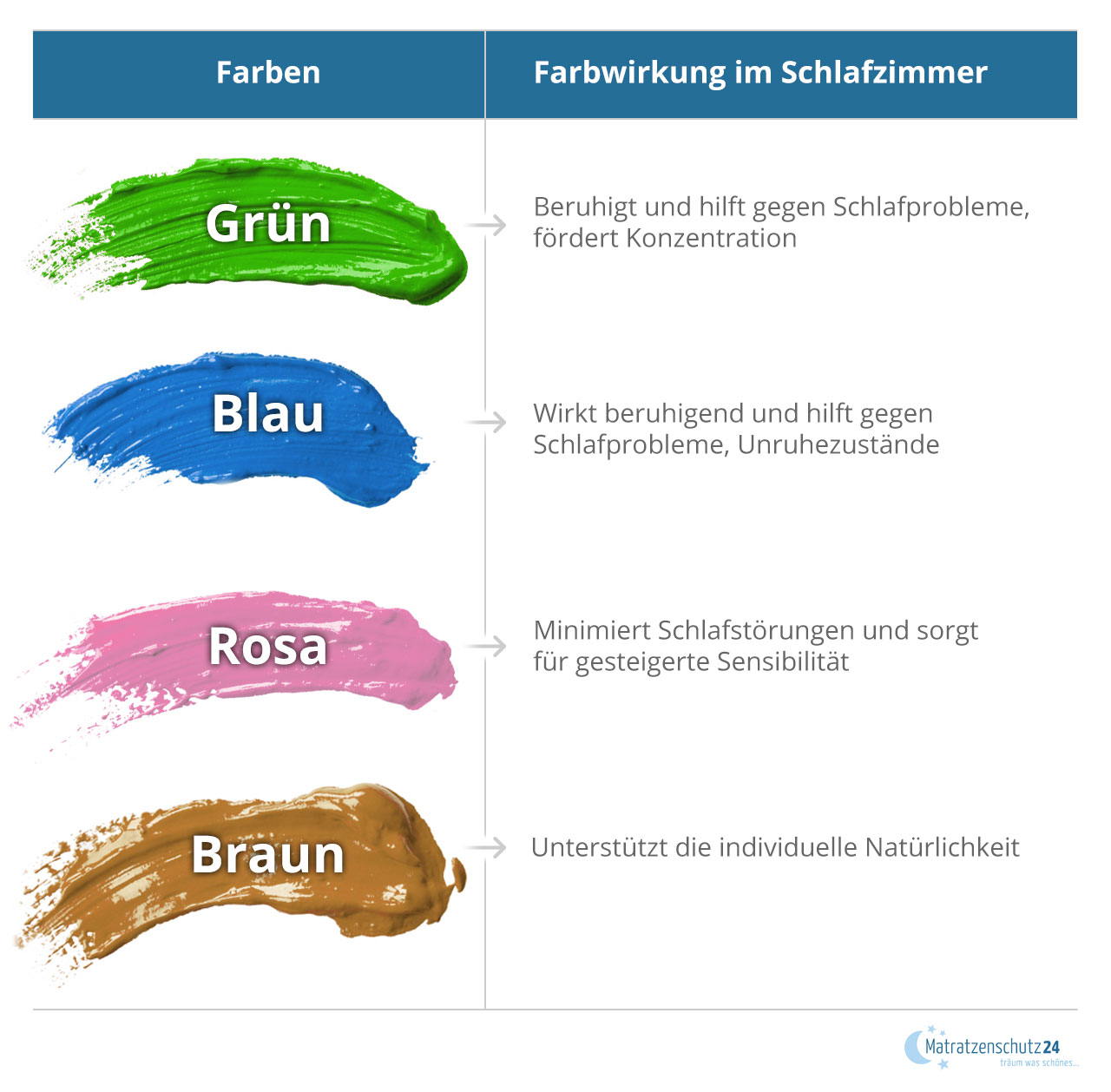Die Wirkung von unterschiedlichen Wandfarben