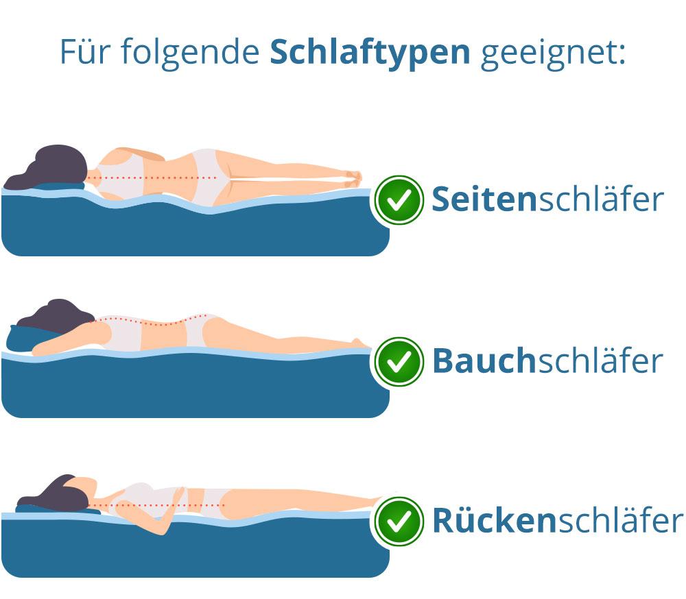 Kaltschaumtopper für Bauschläfer Rückenschläfer Seitenschläfer