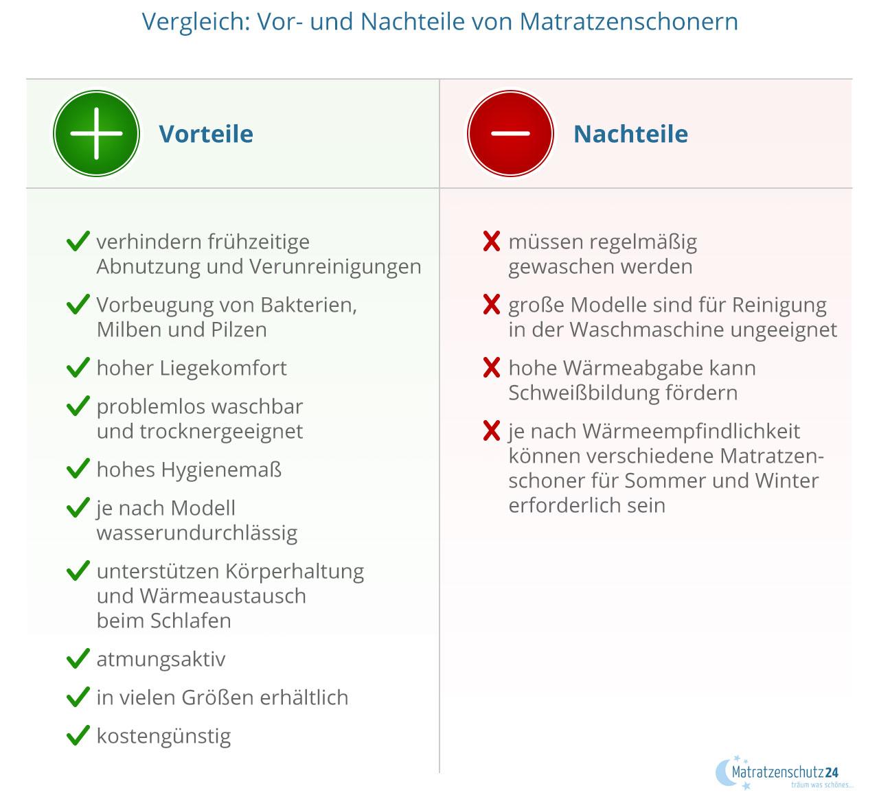 orteile und Nachteile von Matratzenschonern und Matratzenauflagen im Vergleich