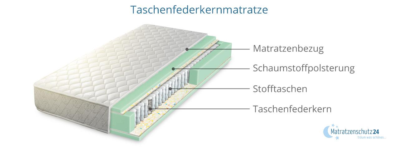 Härtegrad Aufbau Taschenfederkern-Matratze